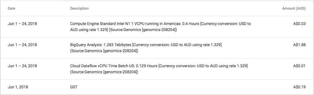 The bill for running the pipeline & BigQuery processing
