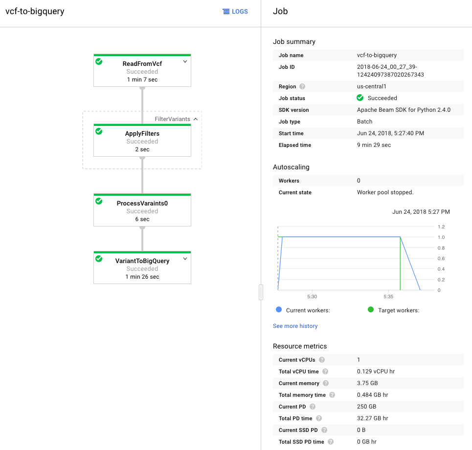 GCP Console showing VCF to BigQuery Dataflow job summary